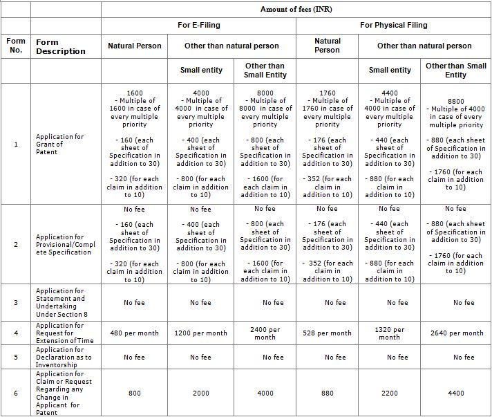 Patent Filing Forms Fees Chart1